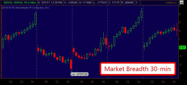 Market Breadth