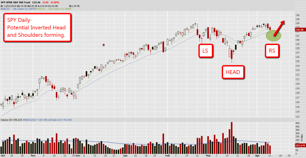 SPY Inverted Head and Shoulders