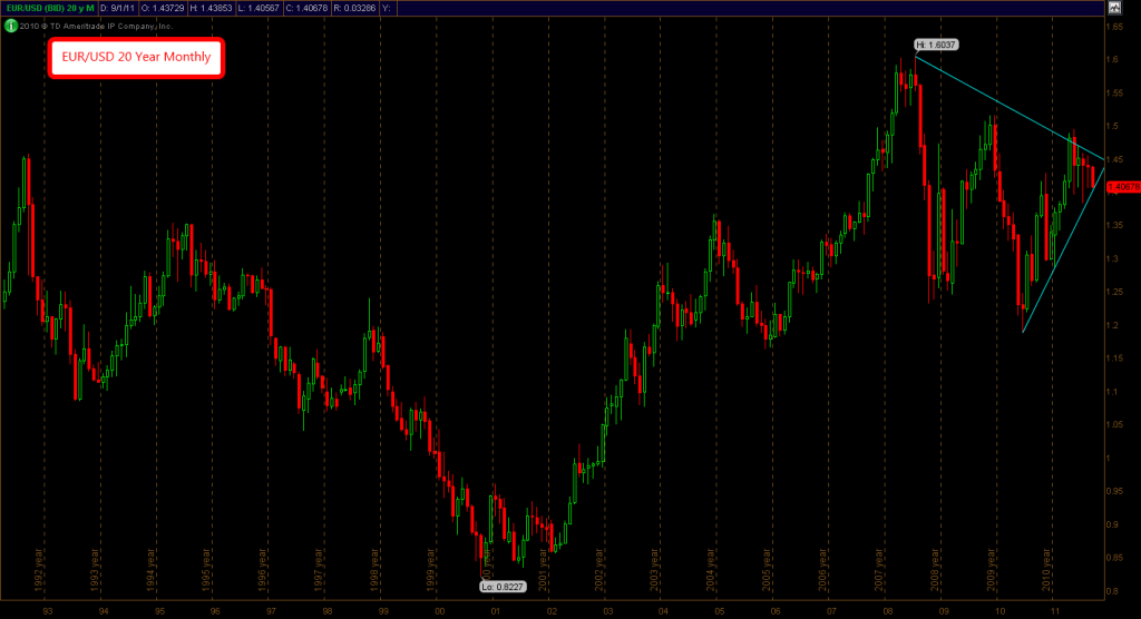 EUR/USD 20 Year Monthly Chart