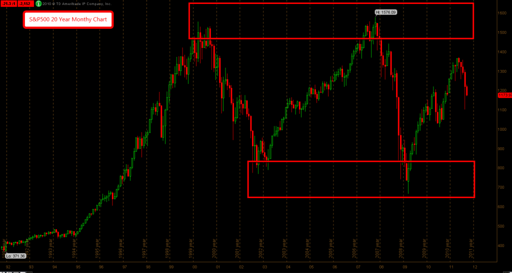 S&P500 20 Year Monthly Chart