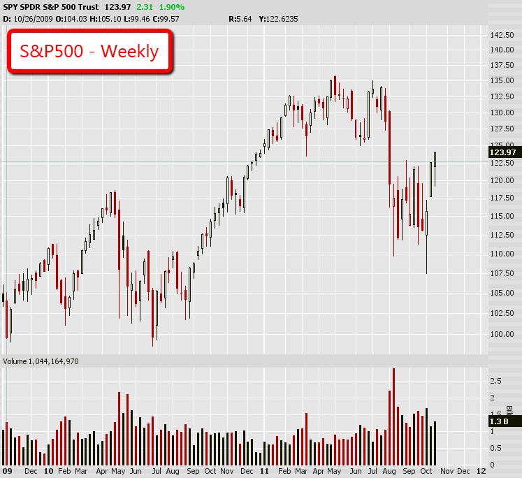 SPY Weekly Chart