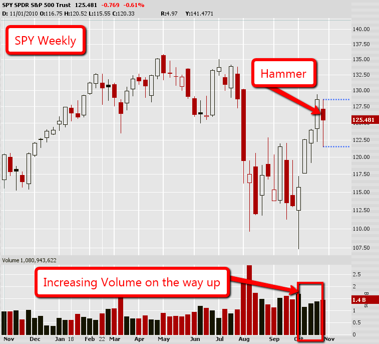 SPY Weekly Hammer