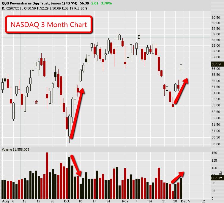 NASDAQ 3 Month Chart