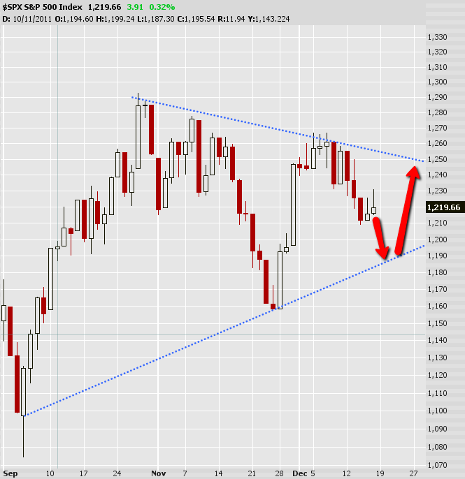 S&P500 Bear Flag Inside a Larger Wedge