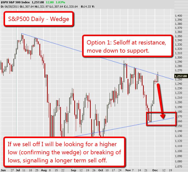 S&P500 Option 1