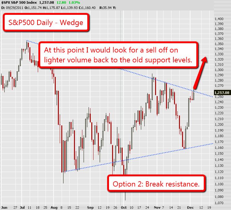 S&P500 Option 2