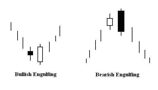 bullish and bearish engulfing candlestick pattern