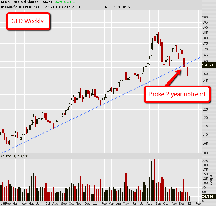 GLD Break in 2 Yr Up Trend
