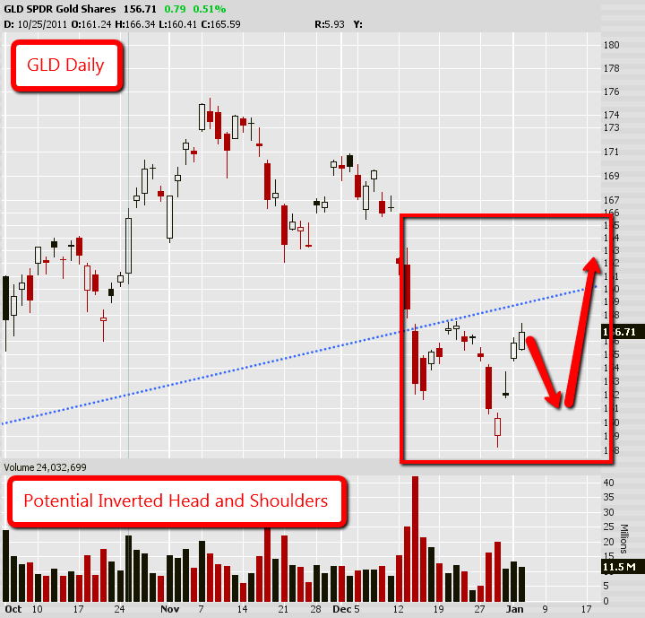 GLD Potential Inverted Head and Shoulders