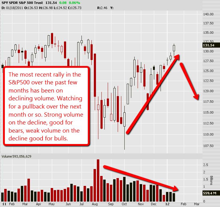 S&P500 Weekly Analysis