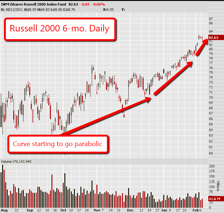 Russell 2000 6 Month Daily Chart