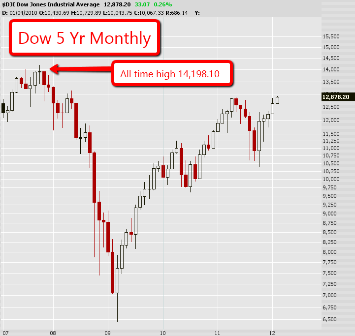 Dow Jones Industrail Average 5 Year Monthly Chart
