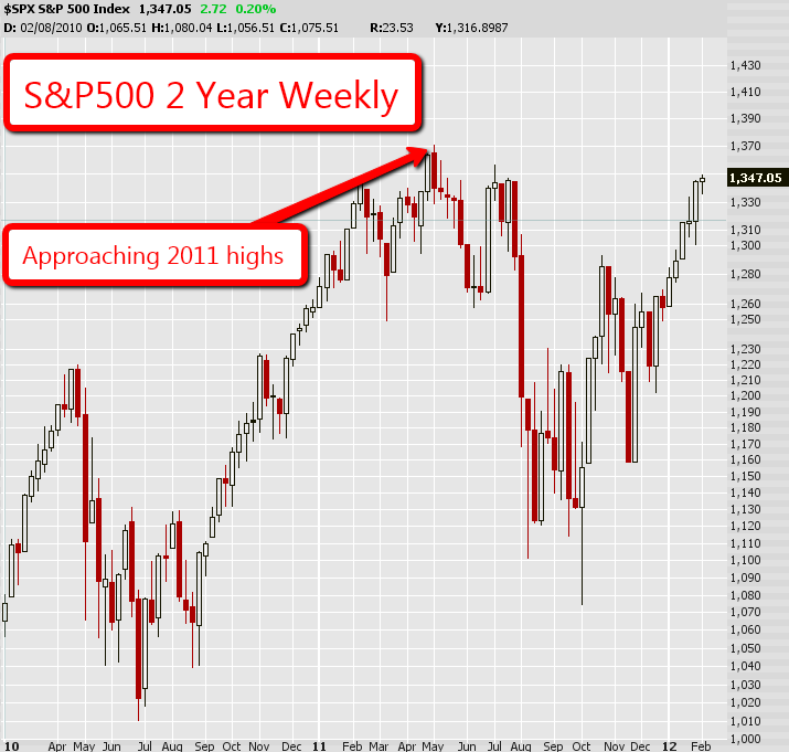 S&P500 2 Year Weekly Chart